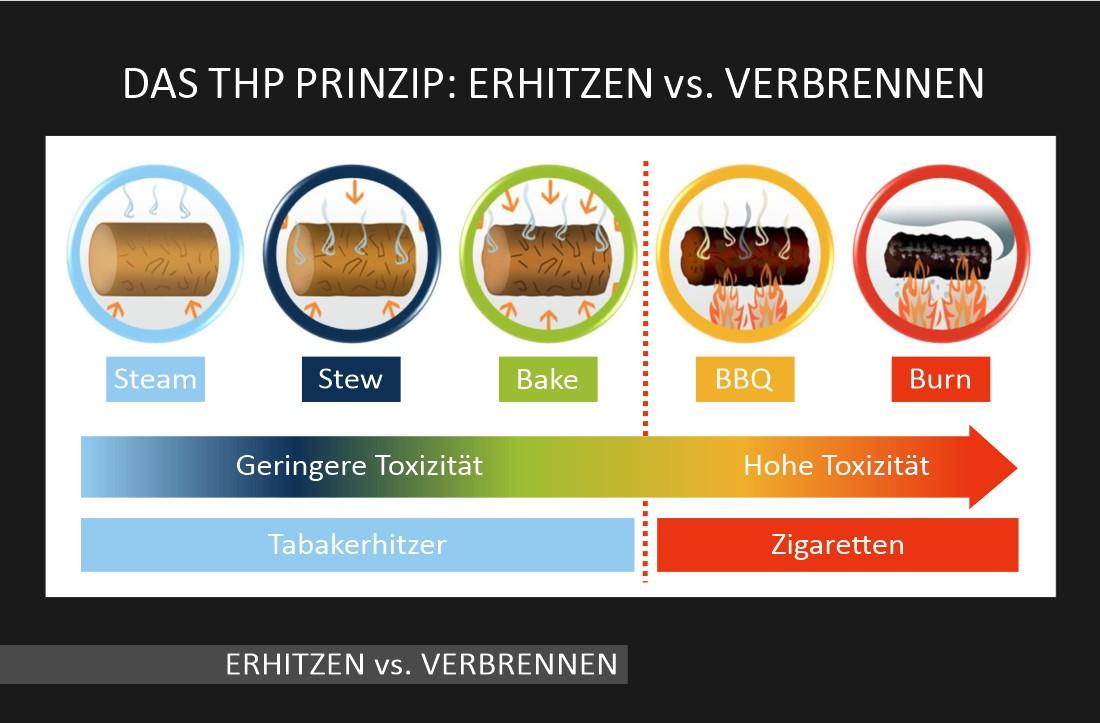 Tabakerhitzer-Prinzip im Vergleich Erhitzen und Verbrennen